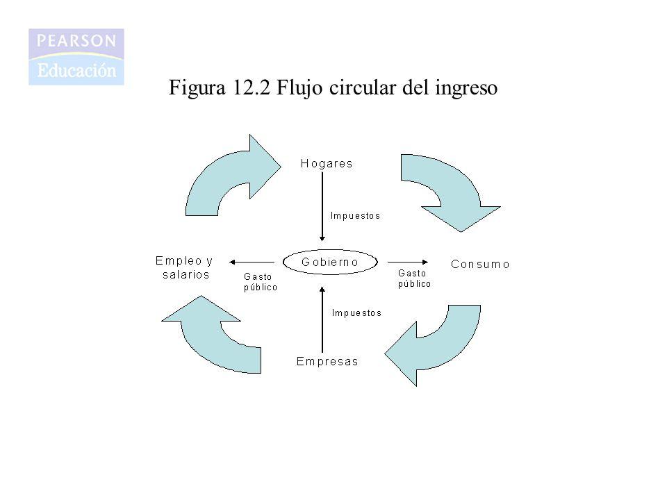 Figura 12.3.