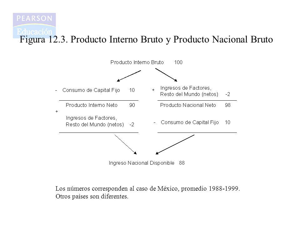 Figura 12.3. Producto Interno Bruto y Producto Nacional Bruto Los números corresponden al caso de México, promedio 1988-1999. Otros países son diferen