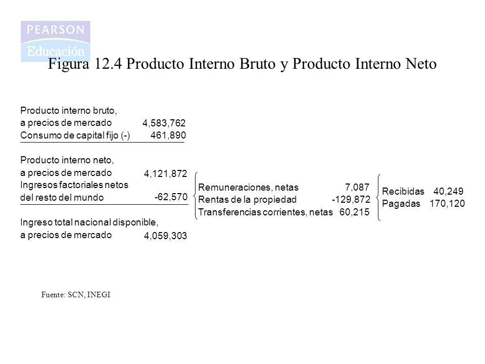 Figura 12.4 Producto Interno Bruto y Producto Interno Neto Remuneraciones, netas 7,087 Rentas de la propiedad -129,872 Transferencias corrientes, neta