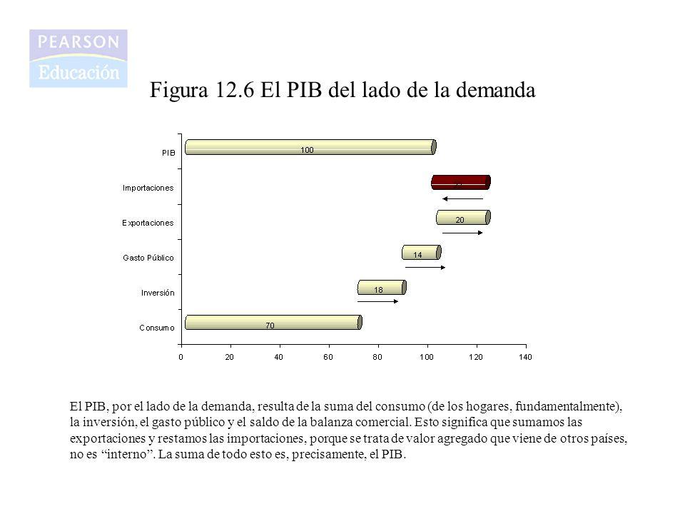 Figura 12.6 El PIB del lado de la demanda El PIB, por el lado de la demanda, resulta de la suma del consumo (de los hogares, fundamentalmente), la inv