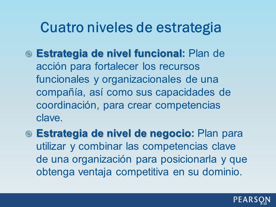 Estrategia de nivel funcional Estrategia de nivel funcional: Plan de acción para fortalecer los recursos funcionales y organizacionales de una compañí