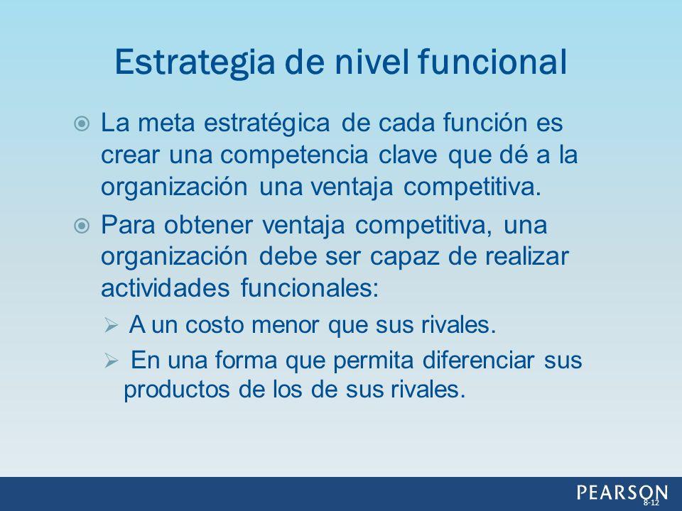 La meta estratégica de cada función es crear una competencia clave que dé a la organización una ventaja competitiva. Para obtener ventaja competitiva,