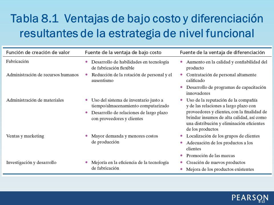 Tabla 8.1 Ventajas de bajo costo y diferenciación resultantes de la estrategia de nivel funcional 8-13