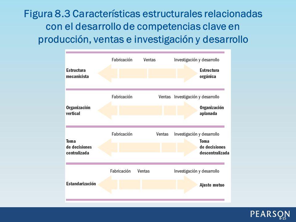 Figura 8.3 Características estructurales relacionadas con el desarrollo de competencias clave en producción, ventas e investigación y desarrollo 8-15