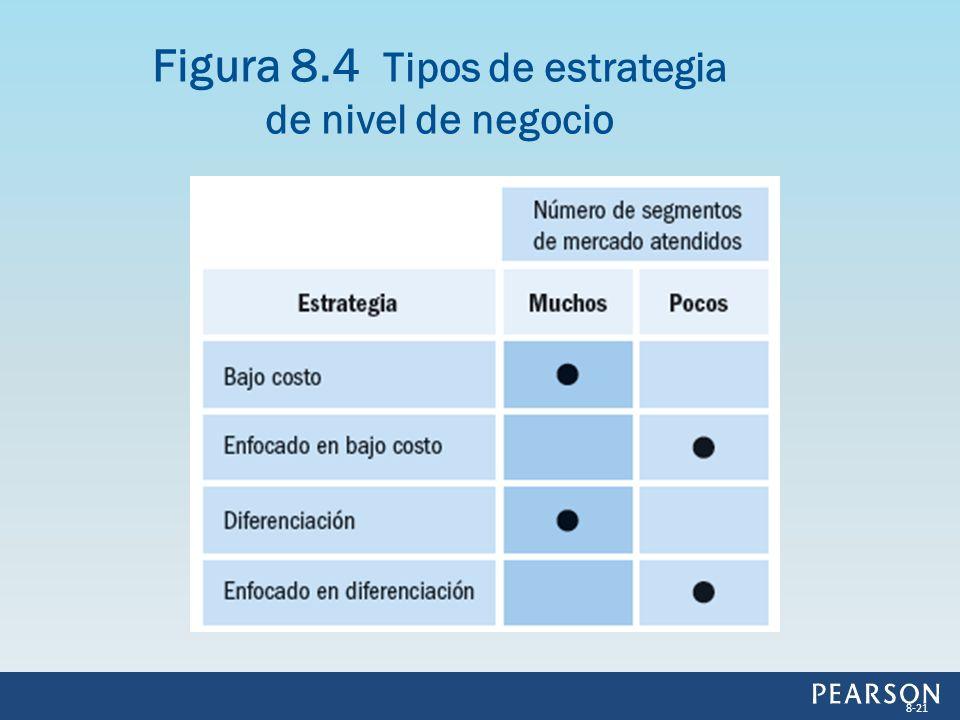 Figura 8.4 Tipos de estrategia de nivel de negocio 8-21