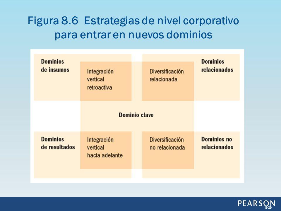 Figura 8.6 Estrategias de nivel corporativo para entrar en nuevos dominios 8-29