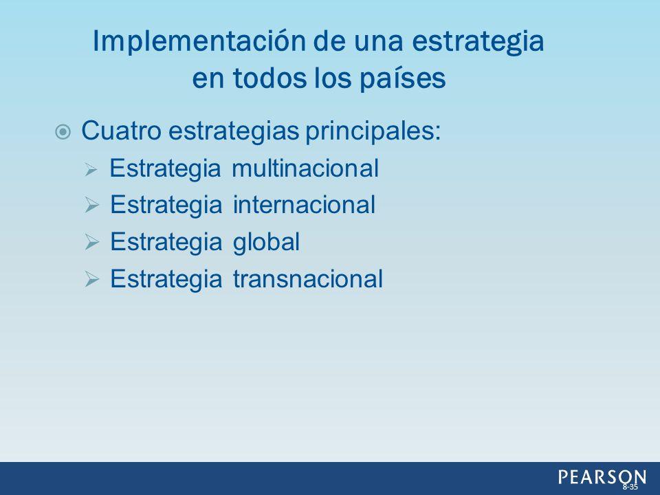 Cuatro estrategias principales: Estrategia multinacional Estrategia internacional Estrategia global Estrategia transnacional Implementación de una est