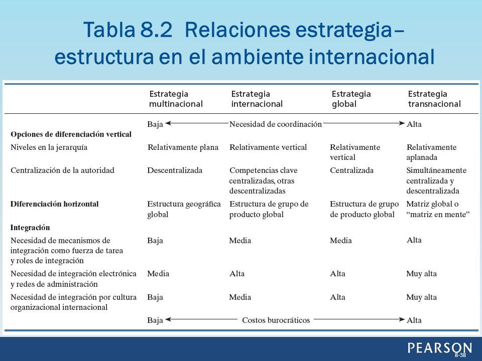 Tabla 8.2 Relaciones estrategia– estructura en el ambiente internacional 8-38