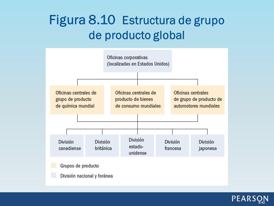 Figura 8.10 Estructura de grupo de producto global 8-42