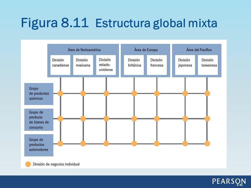 Figura 8.11 Estructura global mixta 8-46