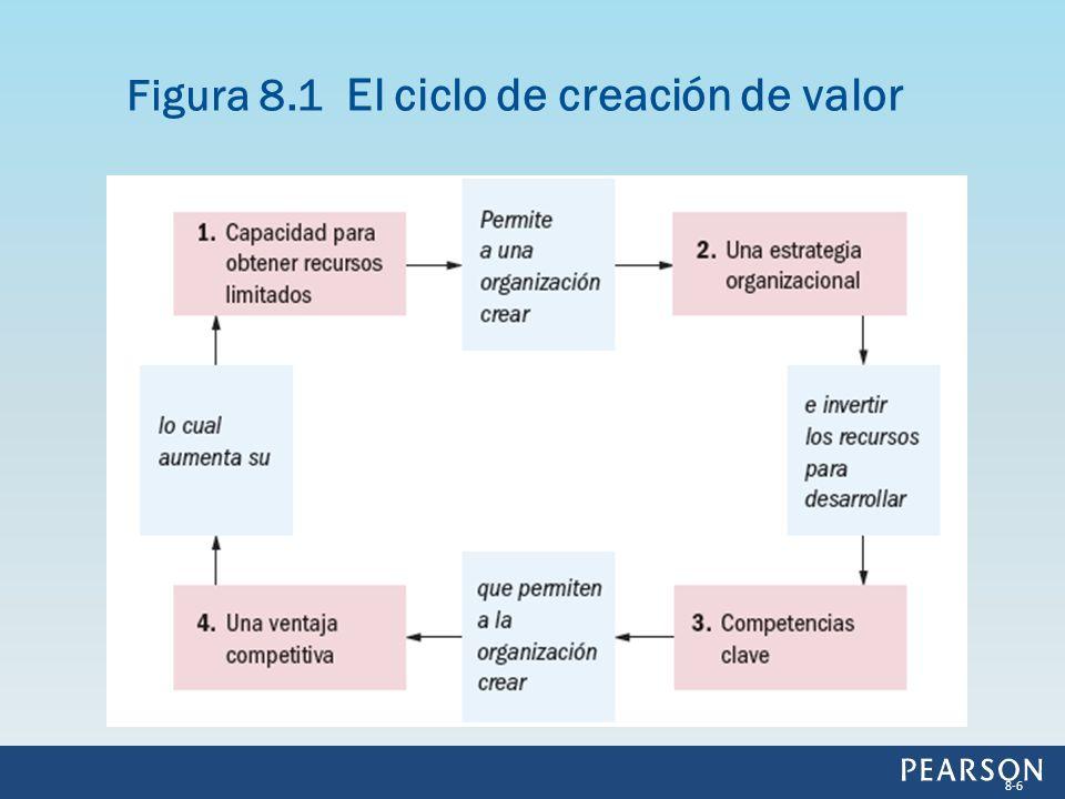 Figura 8.1 El ciclo de creación de valor 8-6