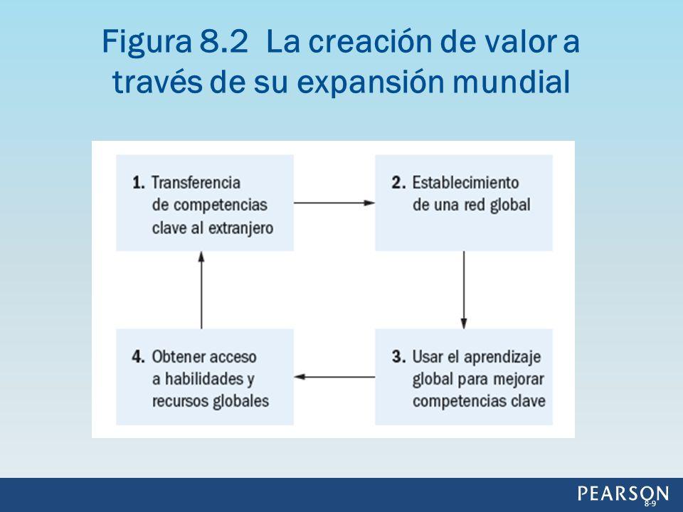 Figura 8.2 La creación de valor a través de su expansión mundial 8-9