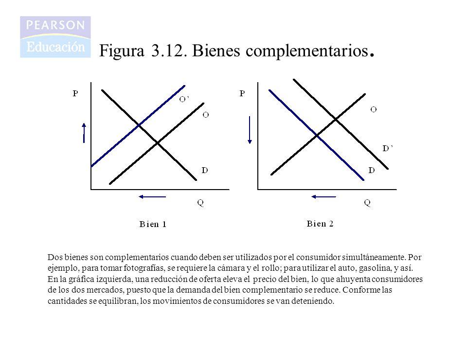 Figura 3.12.Bienes complementarios.