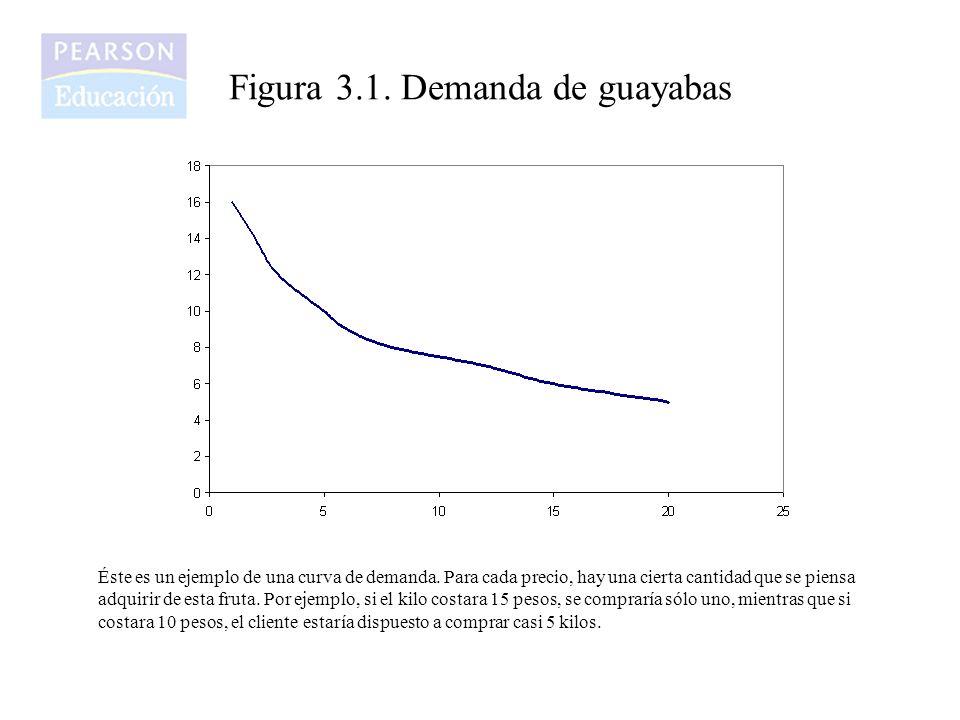 Figura 3.1.Demanda de guayabas Éste es un ejemplo de una curva de demanda.