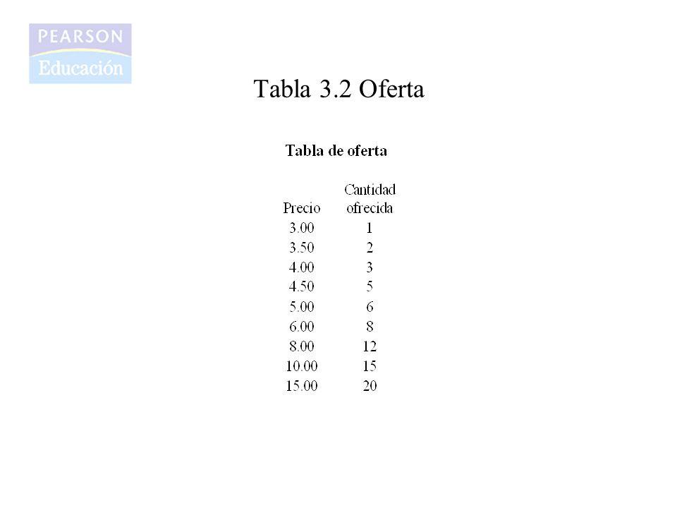 Tabla 3.2 Oferta