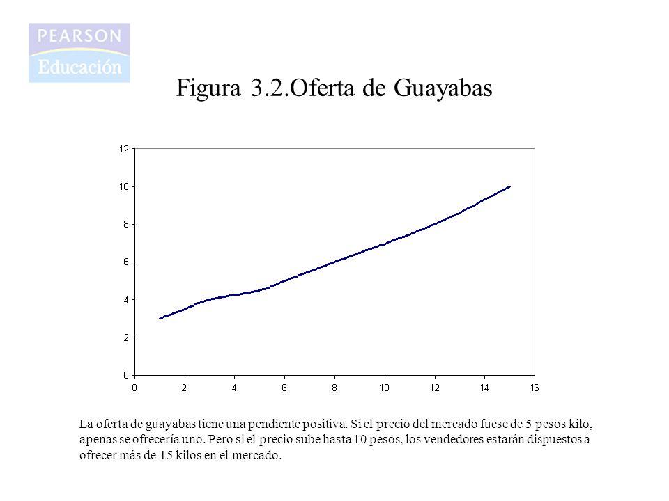 Figura 3.2.Oferta de Guayabas La oferta de guayabas tiene una pendiente positiva.