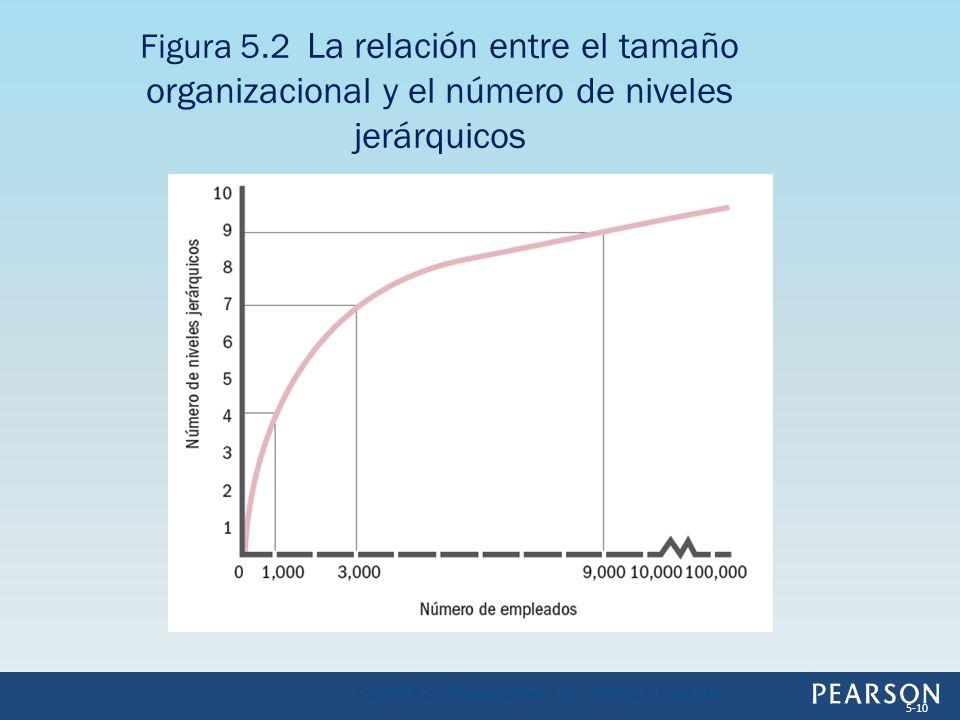 Figura 5.2 La relación entre el tamaño organizacional y el número de niveles jerárquicos Copyright © 2013 Pearson Education, Inc. Publishing as Prenti