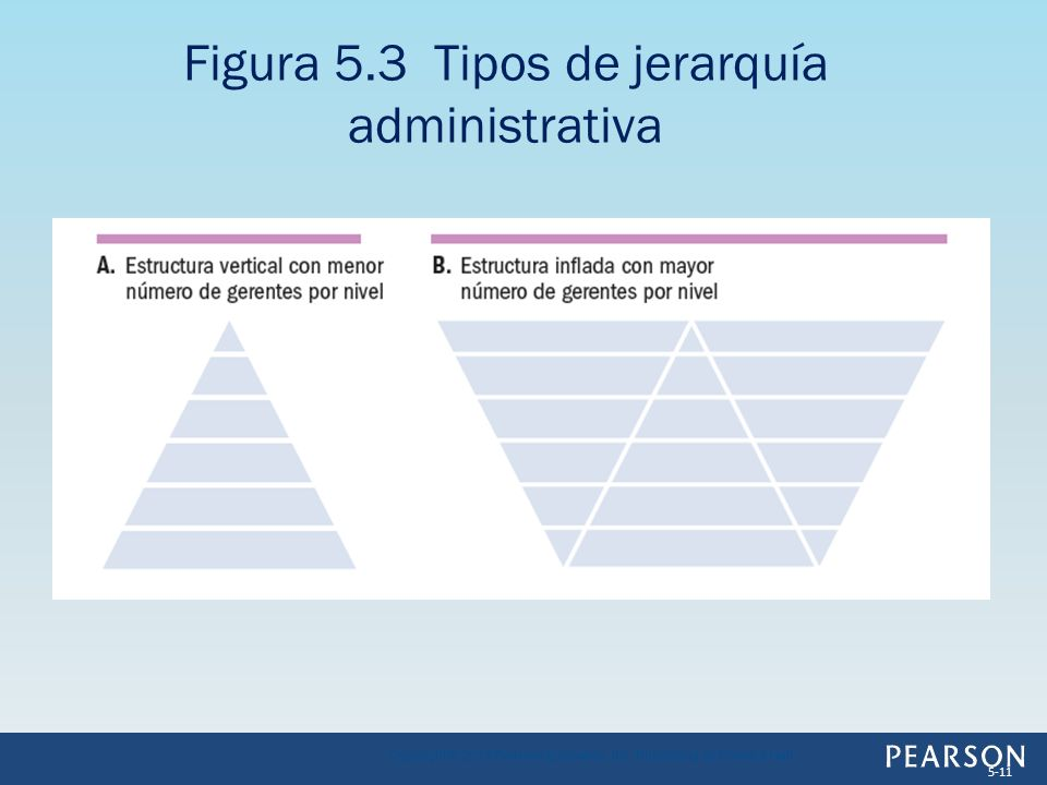 Figura 5.3 Tipos de jerarquía administrativa Copyright © 2013 Pearson Education, Inc. Publishing as Prentice Hall 5-11