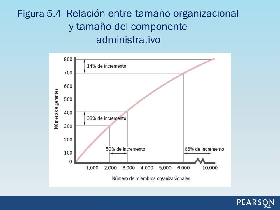 Figura 5.4 Relación entre tamaño organizacional y tamaño del componente administrativo Copyright © 2013 Pearson Education, Inc. Publishing as Prentice