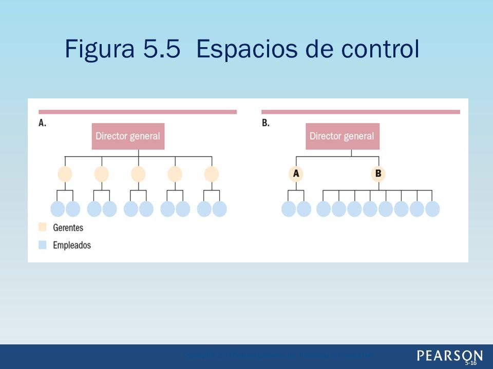 Figura 5.5 Espacios de control Copyright © 2013 Pearson Education, Inc. Publishing as Prentice Hall 5-16