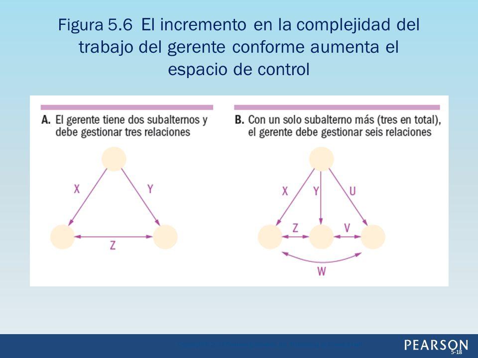 Figura 5.6 El incremento en la complejidad del trabajo del gerente conforme aumenta el espacio de control Copyright © 2013 Pearson Education, Inc. Pub