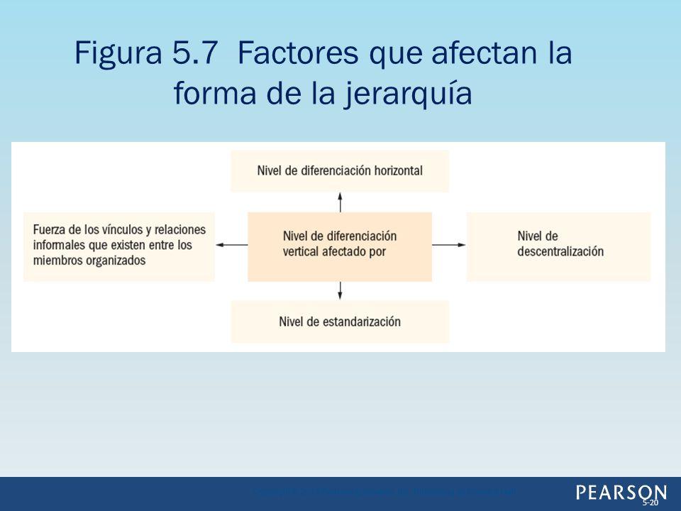 Figura 5.7 Factores que afectan la forma de la jerarquía Copyright © 2013 Pearson Education, Inc. Publishing as Prentice Hall 5-20