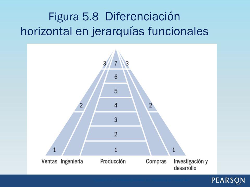 Figura 5.8 Diferenciación horizontal en jerarquías funcionales Copyright © 2013 Pearson Education, Inc. Publishing as Prentice Hall 5-21