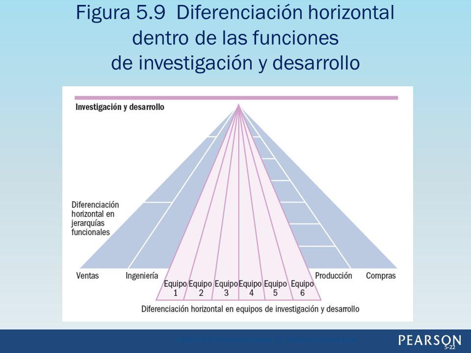 Figura 5.9 Diferenciación horizontal dentro de las funciones de investigación y desarrollo Copyright © 2013 Pearson Education, Inc. Publishing as Pren
