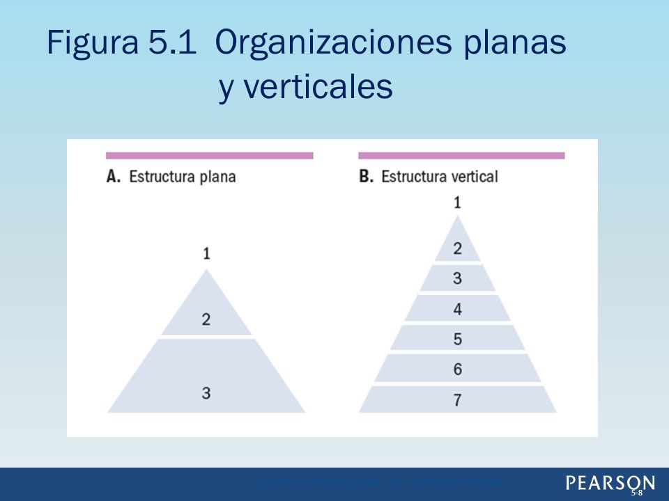 Figura 5.1 Organizaciones planas y verticales Copyright © 2013 Pearson Education, Inc. Publishing as Prentice Hall 5-8