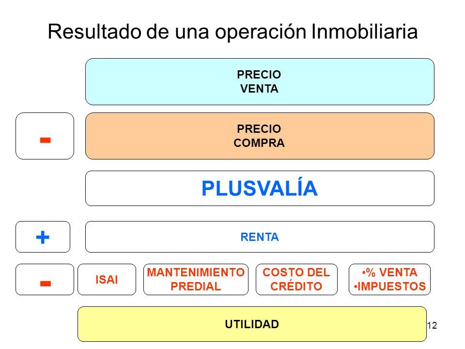 12 PRECIO COMPRA PRECIO VENTA RENTA PLUSVALÍA MANTENIMIENTO PREDIAL COSTO DEL CRÉDITO + - % VENTA IMPUESTOS UTILIDAD ISAI Resultado de una operación I