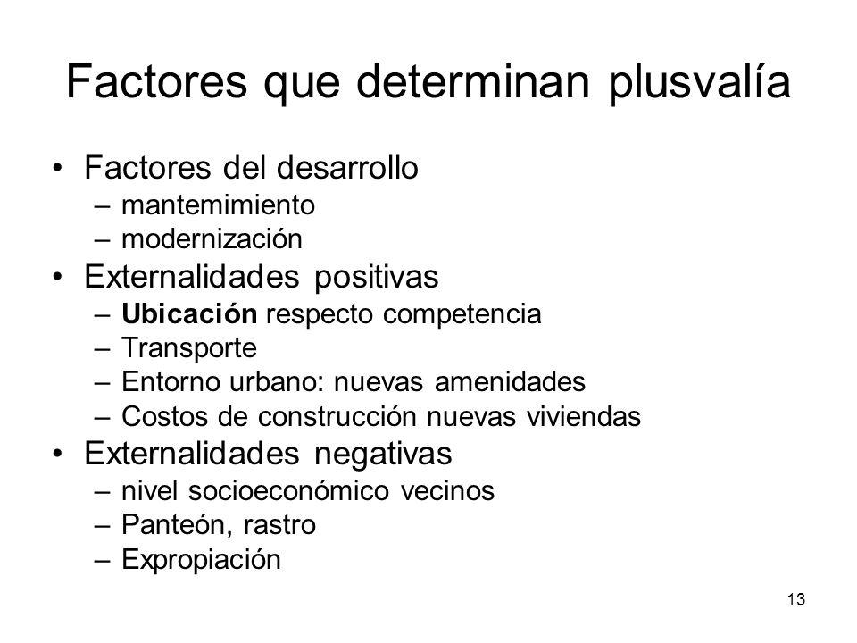 13 Factores que determinan plusvalía Factores del desarrollo –mantemimiento –modernización Externalidades positivas –Ubicación respecto competencia –T