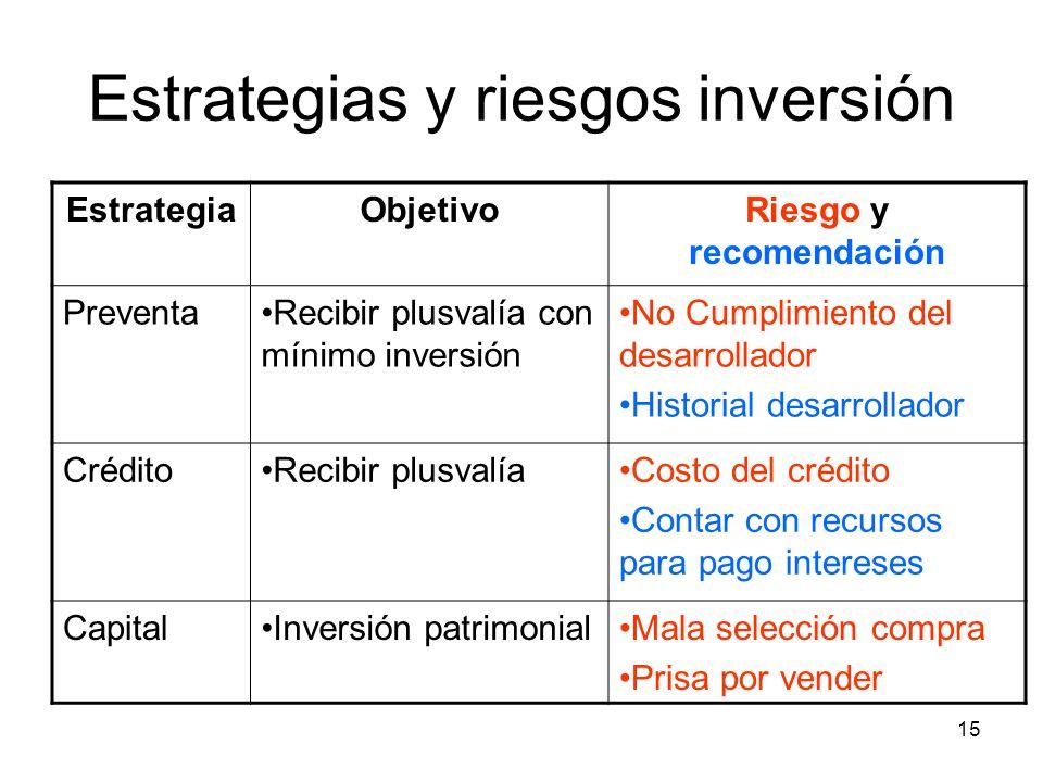 15 Estrategias y riesgos inversión EstrategiaObjetivoRiesgo y recomendación PreventaRecibir plusvalía con mínimo inversión No Cumplimiento del desarro