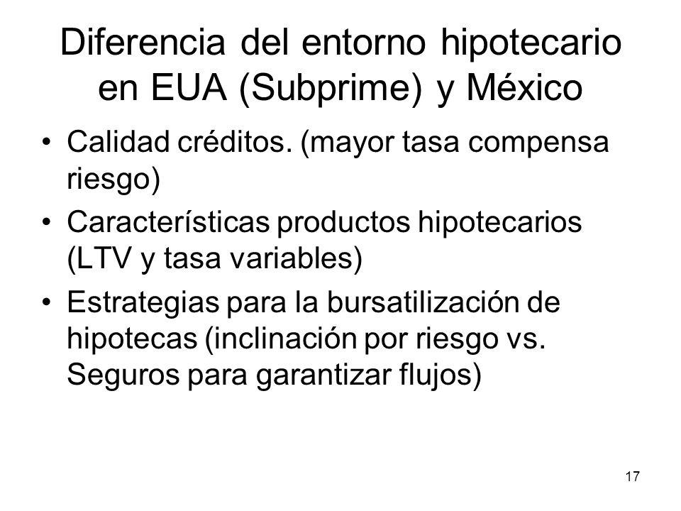17 Diferencia del entorno hipotecario en EUA (Subprime) y México Calidad créditos. (mayor tasa compensa riesgo) Características productos hipotecarios