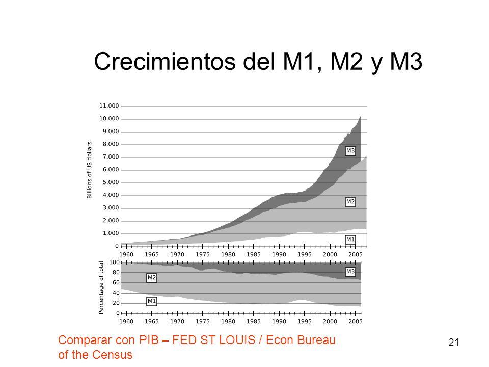 21 Crecimientos del M1, M2 y M3 Comparar con PIB – FED ST LOUIS / Econ Bureau of the Census