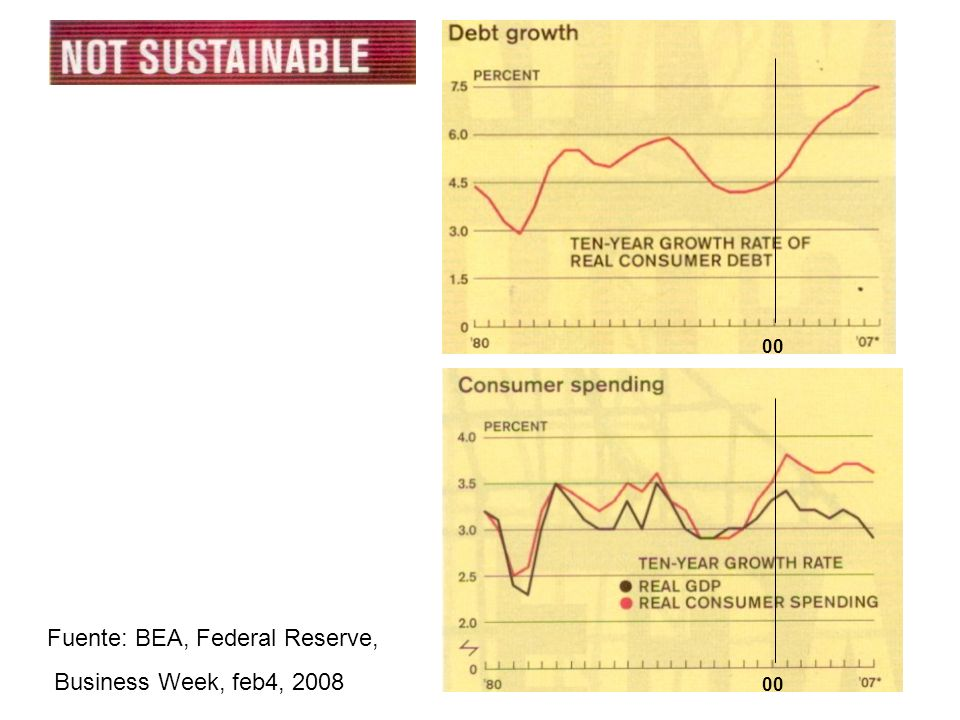 22 Fuente: BEA, Federal Reserve, Business Week, feb4, 2008 00