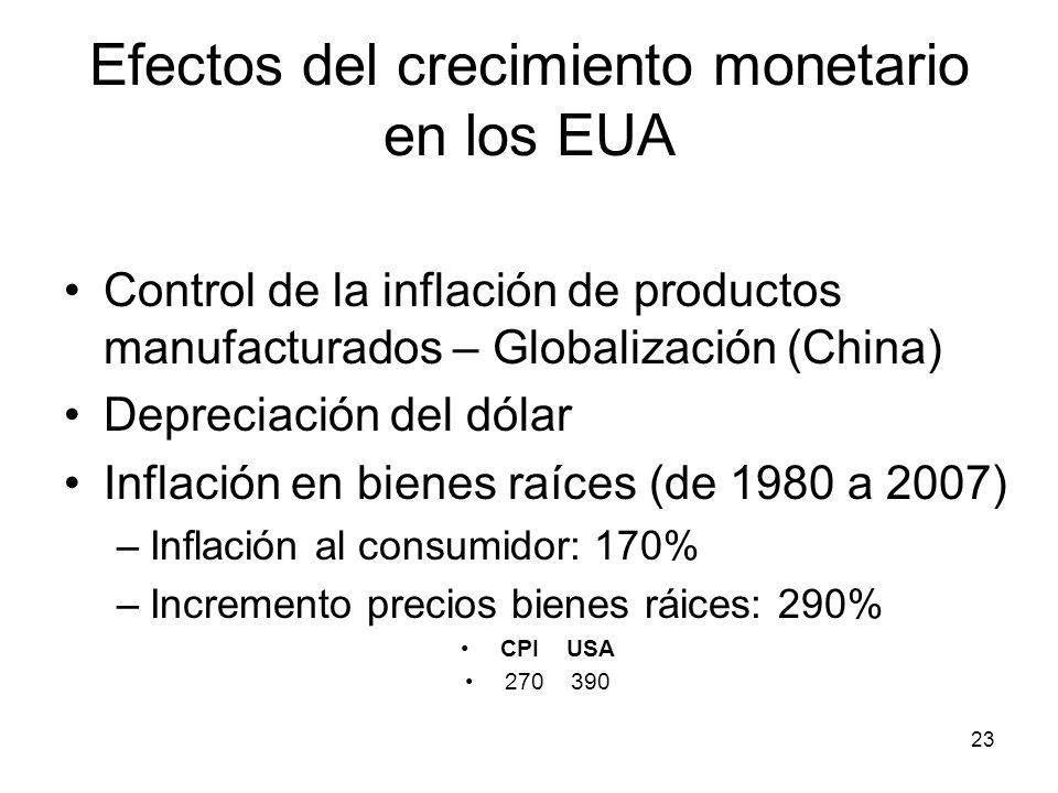 23 Efectos del crecimiento monetario en los EUA Control de la inflación de productos manufacturados – Globalización (China) Depreciación del dólar Inf