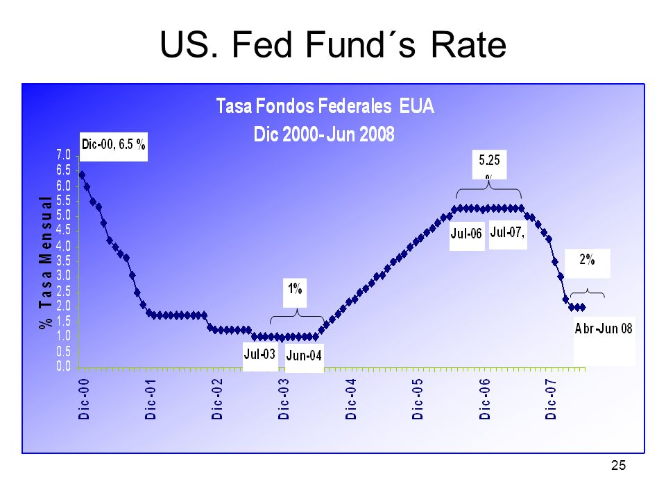 25 US. Fed Fund´s Rate
