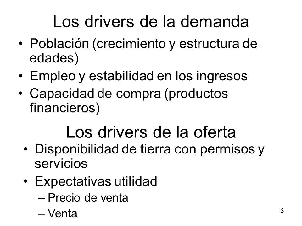 3 Los drivers de la demanda Población (crecimiento y estructura de edades) Empleo y estabilidad en los ingresos Capacidad de compra (productos financi