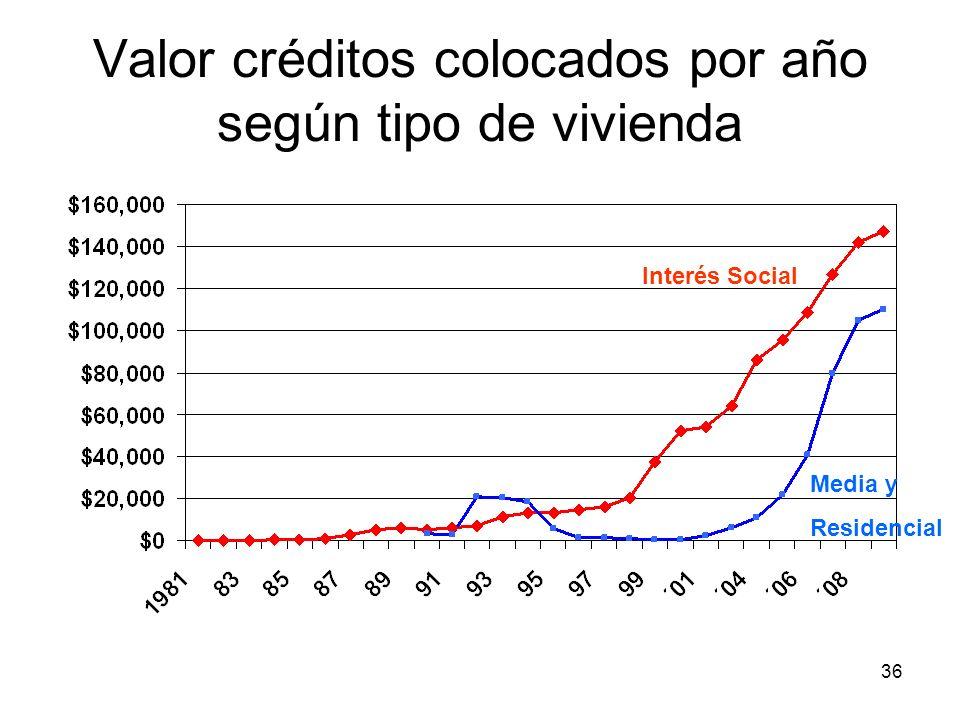 36 Valor créditos colocados por año según tipo de vivienda Interés Social Media y Residencial