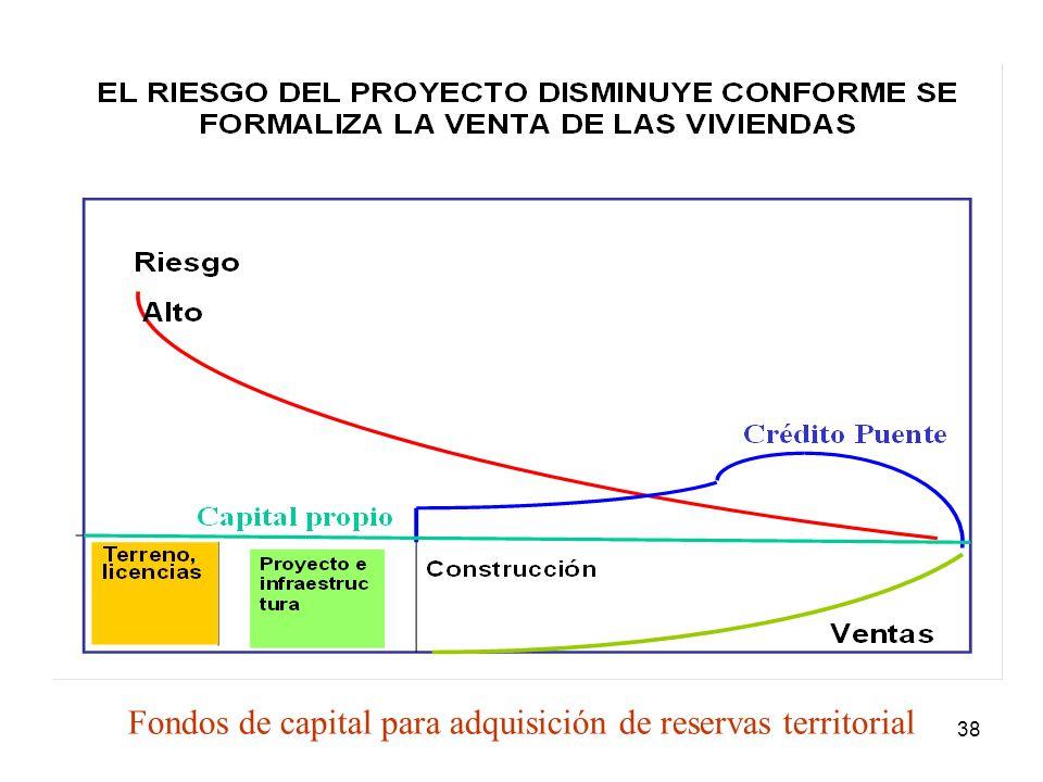 38 Fondos de capital para adquisición de reservas territorial