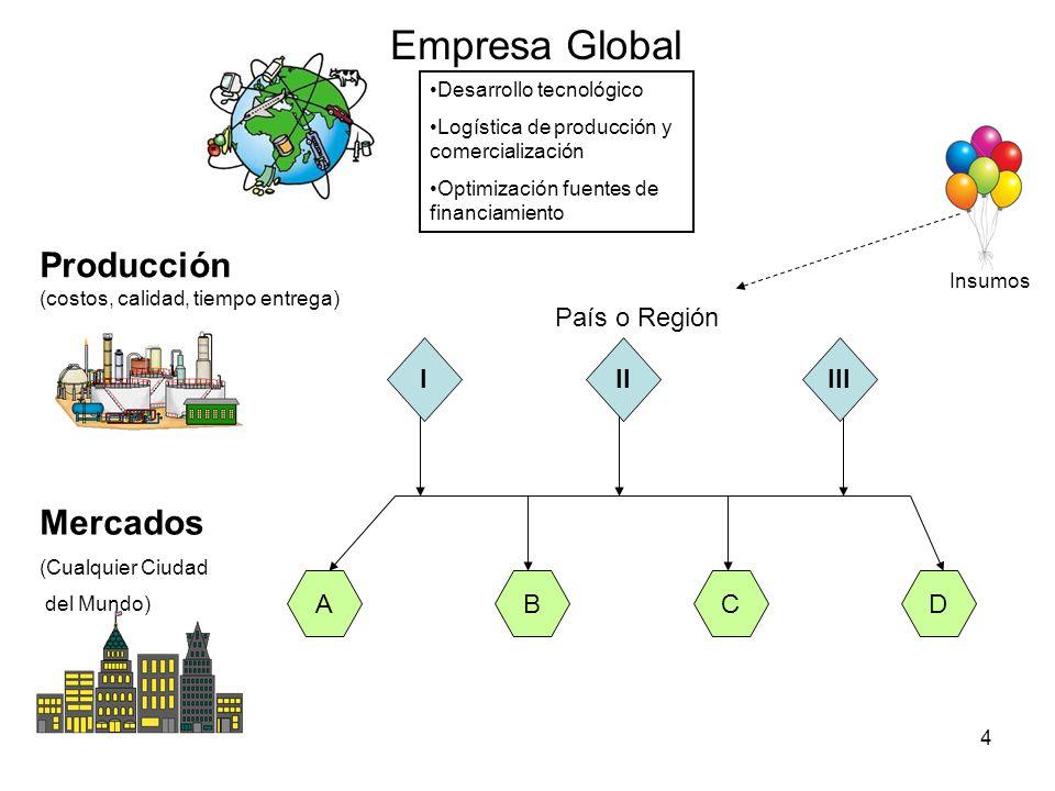 4 Empresa Global Producción (costos, calidad, tiempo entrega) Mercados (Cualquier Ciudad del Mundo) ACBD IIIIII Desarrollo tecnológico Logística de pr