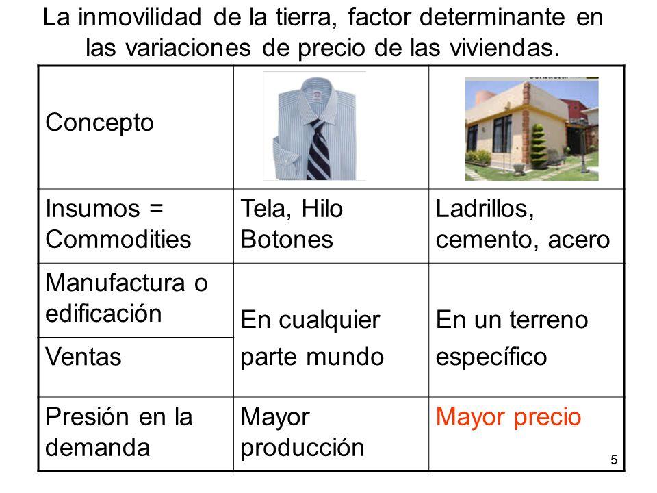 5 La inmovilidad de la tierra, factor determinante en las variaciones de precio de las viviendas. Concepto Insumos = Commodities Tela, Hilo Botones La