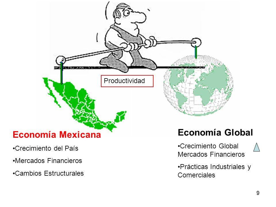 9 Economía Mexicana Crecimiento del País Mercados Financieros Cambios Estructurales Economía Global Crecimiento Global Mercados Financieros Prácticas