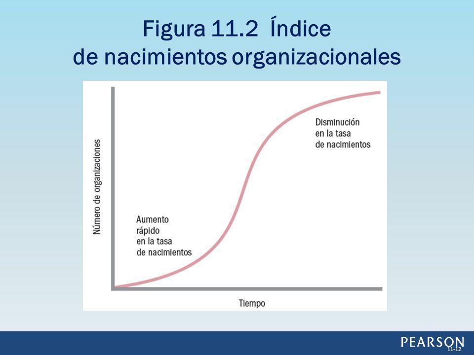 Figura 11.2 Índice de nacimientos organizacionales 11-12