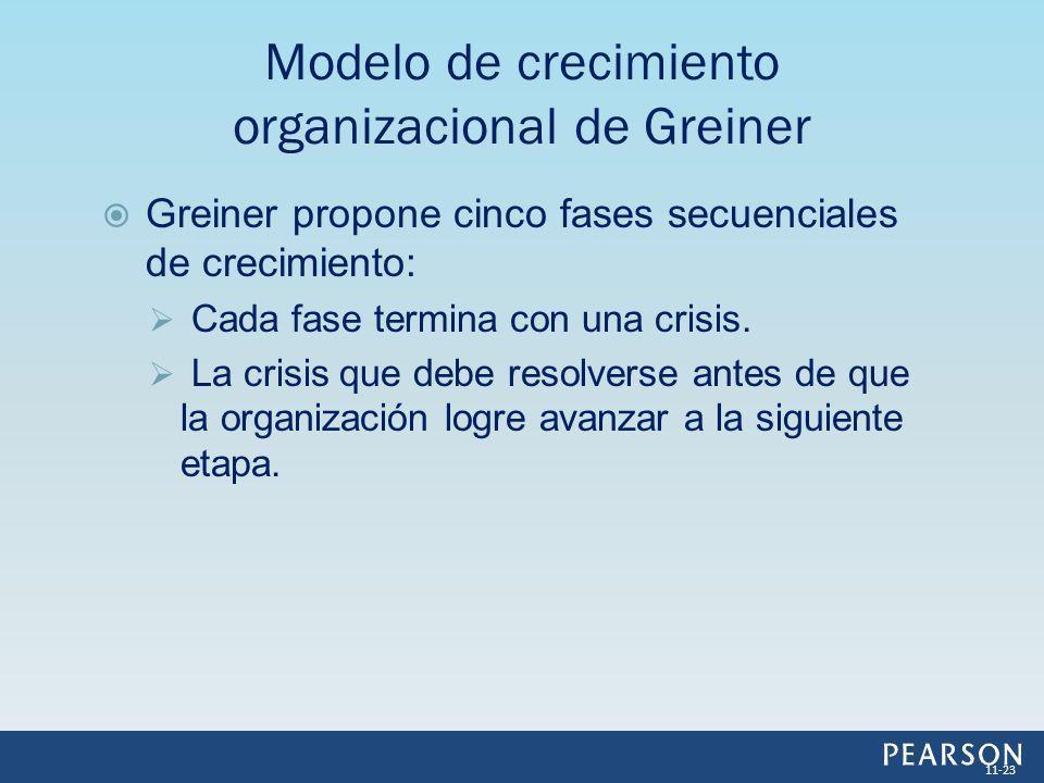 Greiner propone cinco fases secuenciales de crecimiento: Cada fase termina con una crisis. La crisis que debe resolverse antes de que la organización