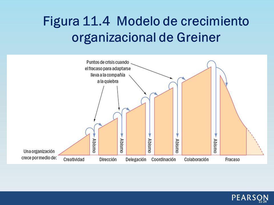 Figura 11.4 Modelo de crecimiento organizacional de Greiner 11-24