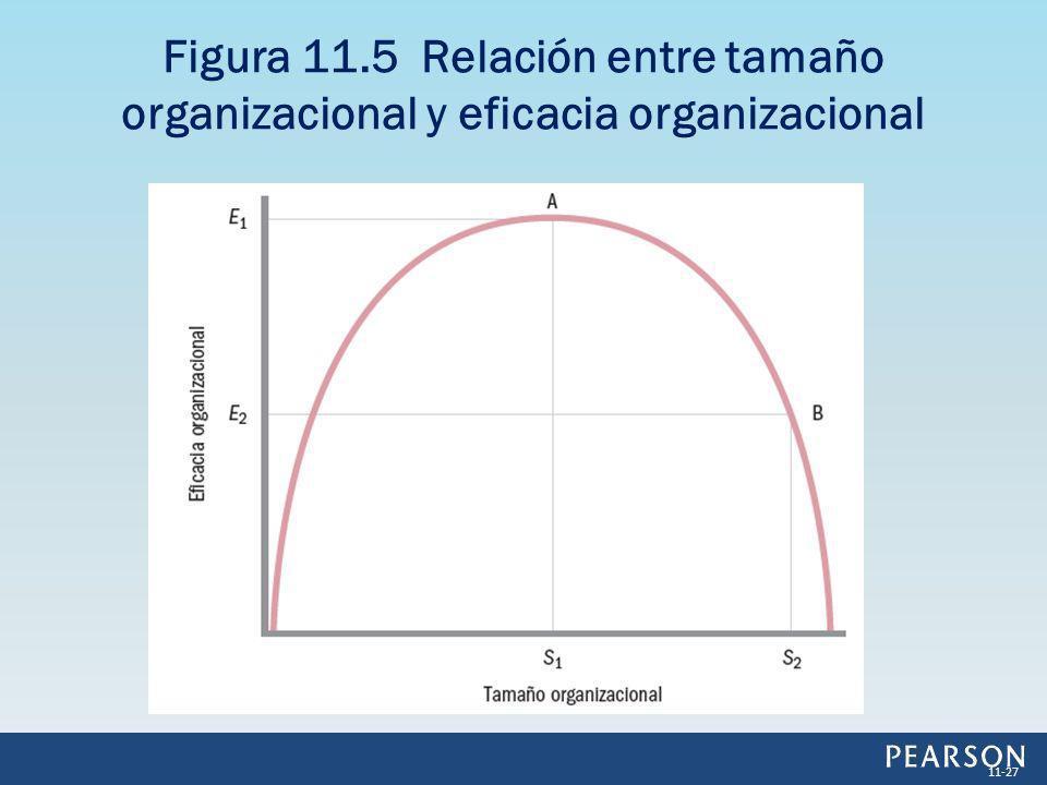 Figura 11.5 Relación entre tamaño organizacional y eficacia organizacional 11-27