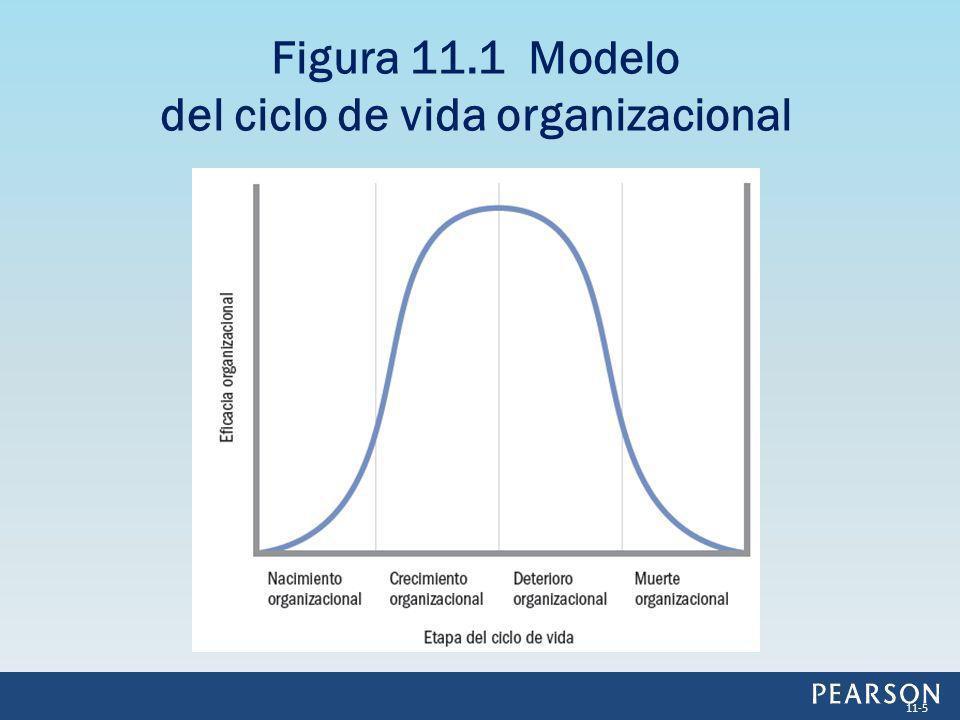El nacimiento organizacional es la fundación de una organización.