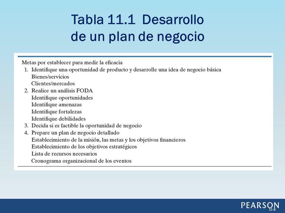Tabla 11.1 Desarrollo de un plan de negocio 11-8