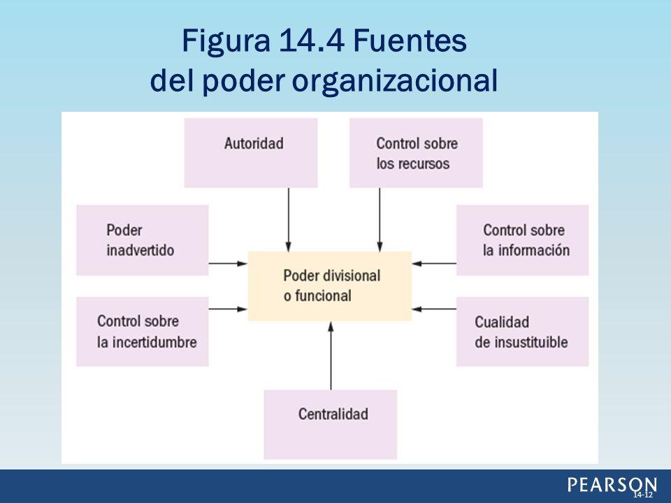 14-12 Figura 14.4 Fuentes del poder organizacional
